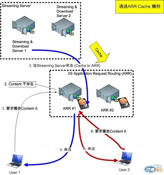 iis的Streaming 和Application Request Routing (ARR)架構問題