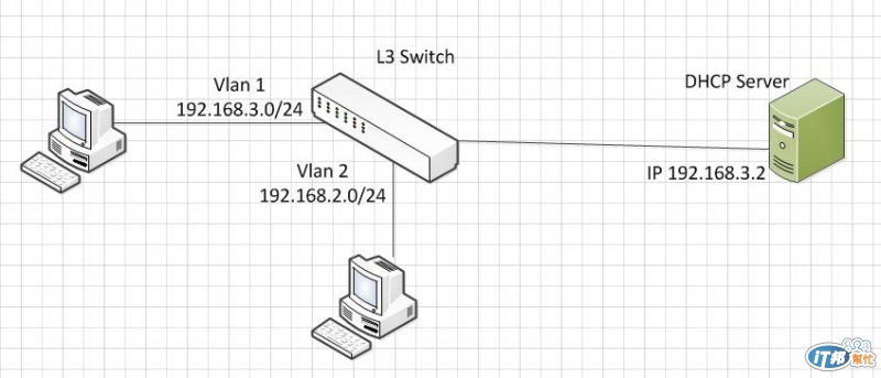 single DHCP Server 配發多個網段在單一網卡上- iT 邦幫忙::一起幫忙解決
