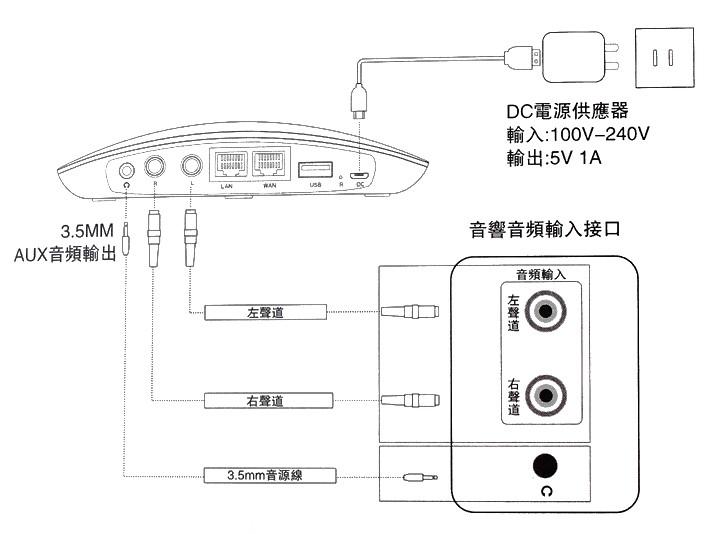 神啊!救救我吧!好在有 華美 HAME MR-B2音樂盒無線路由器 升級WiFi音響真EASY - 17