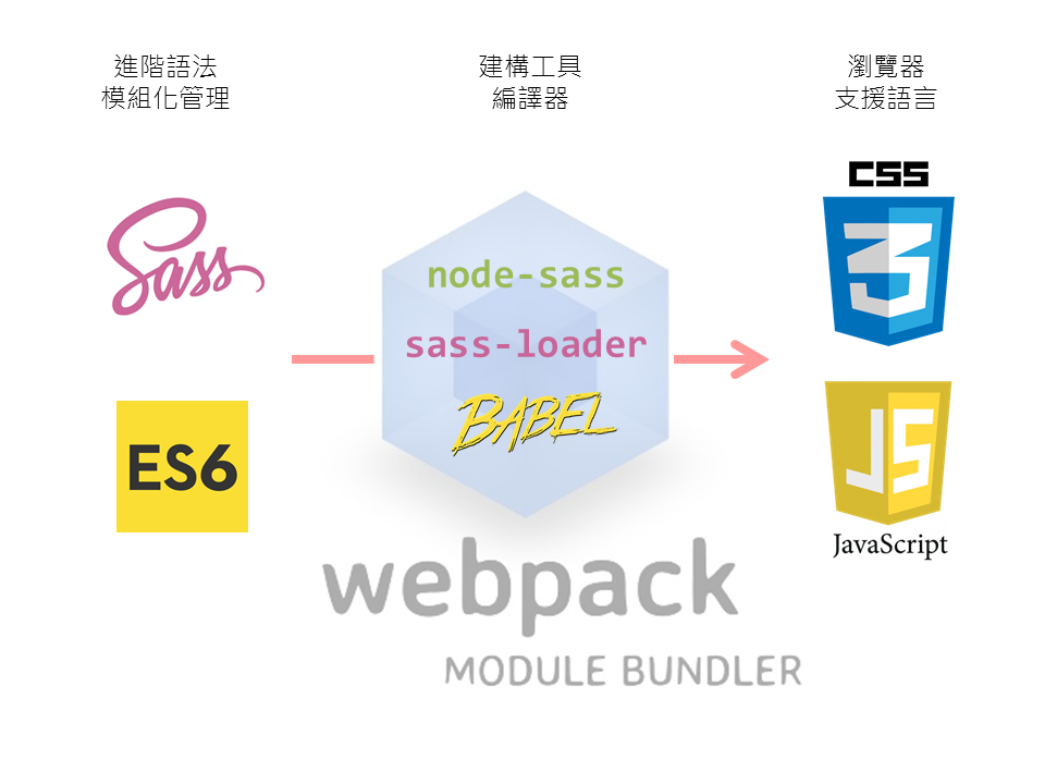 vue & vuex 26 - 使用SASS 管理CSS - webpack sass-loader - iT