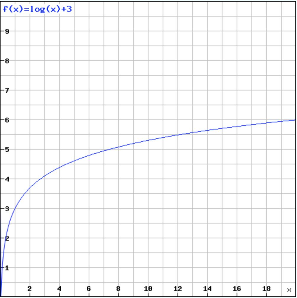 log(x)示意圖