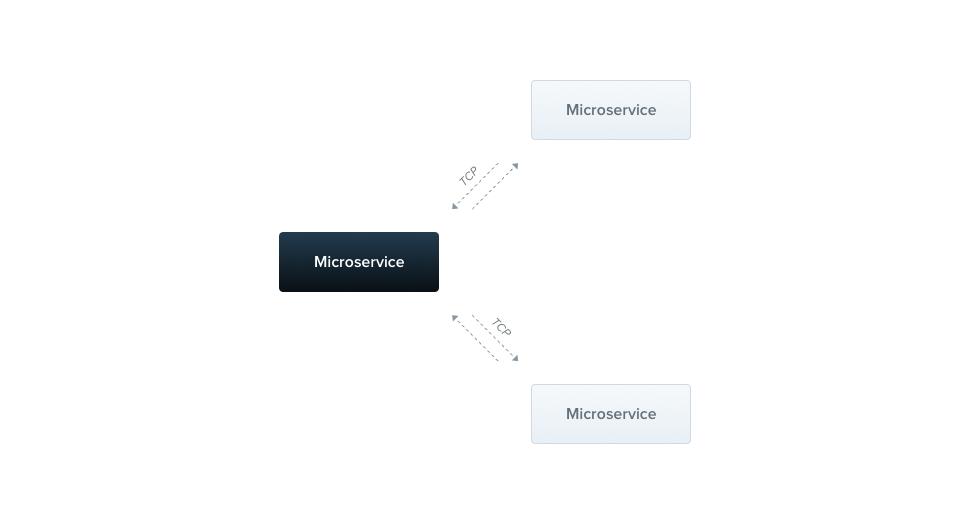 Nestjs framework 30天初探:Day14 MicroServices - iT 邦幫忙::一起幫忙