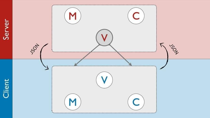 前端與後端的 MVC