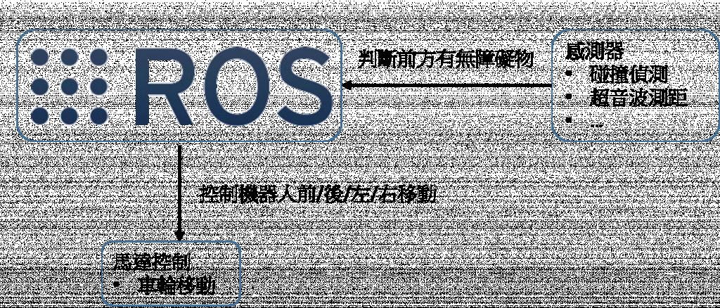 ROS系統溝通示意圖