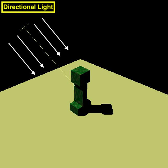 DirectionalLight