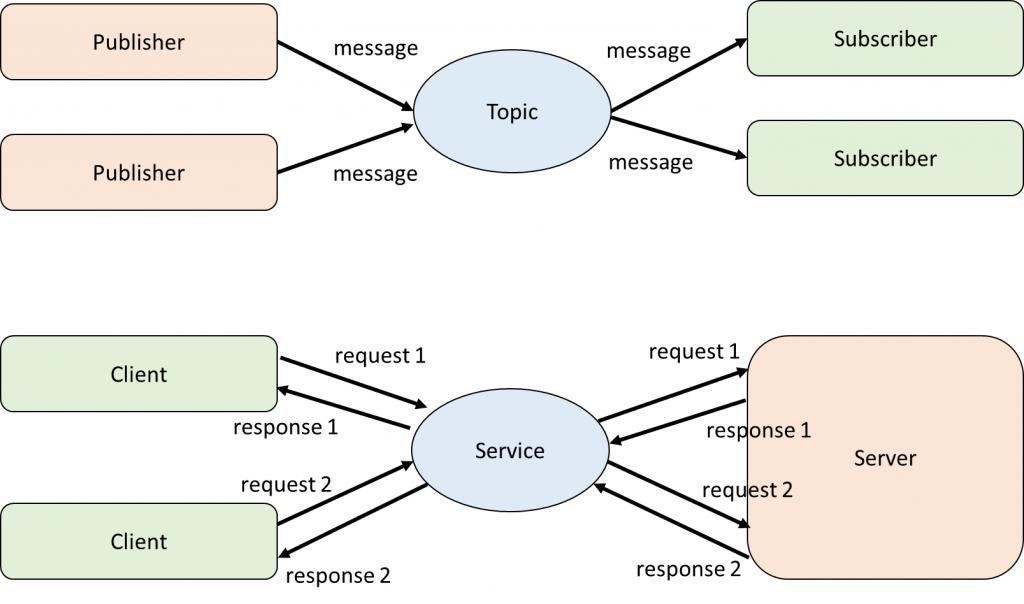 Service與topic傳輸方式比較圖