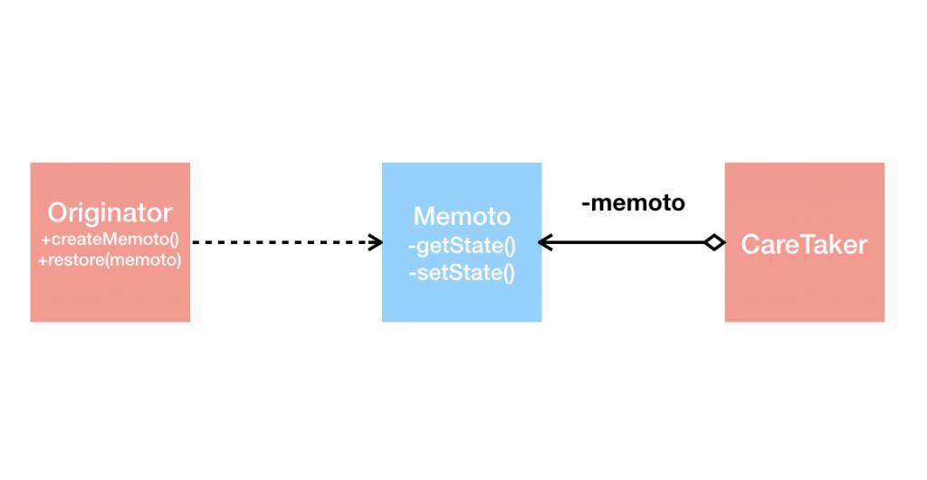 Memoto Pattern
