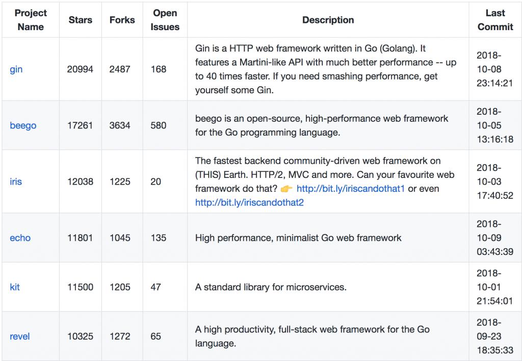 go web framework ranking