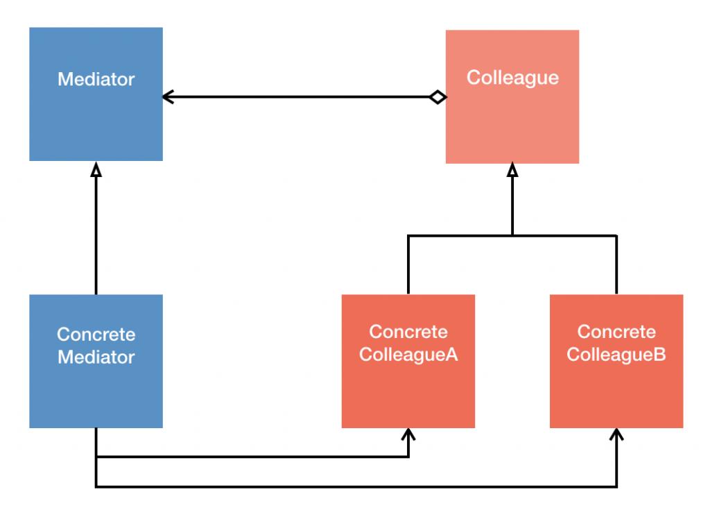 Mediator Pattern