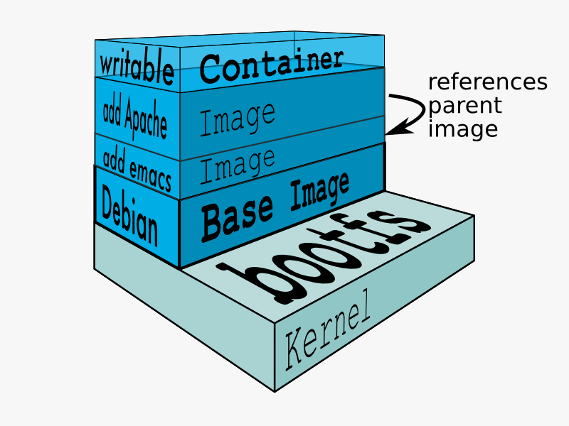 layers of containers