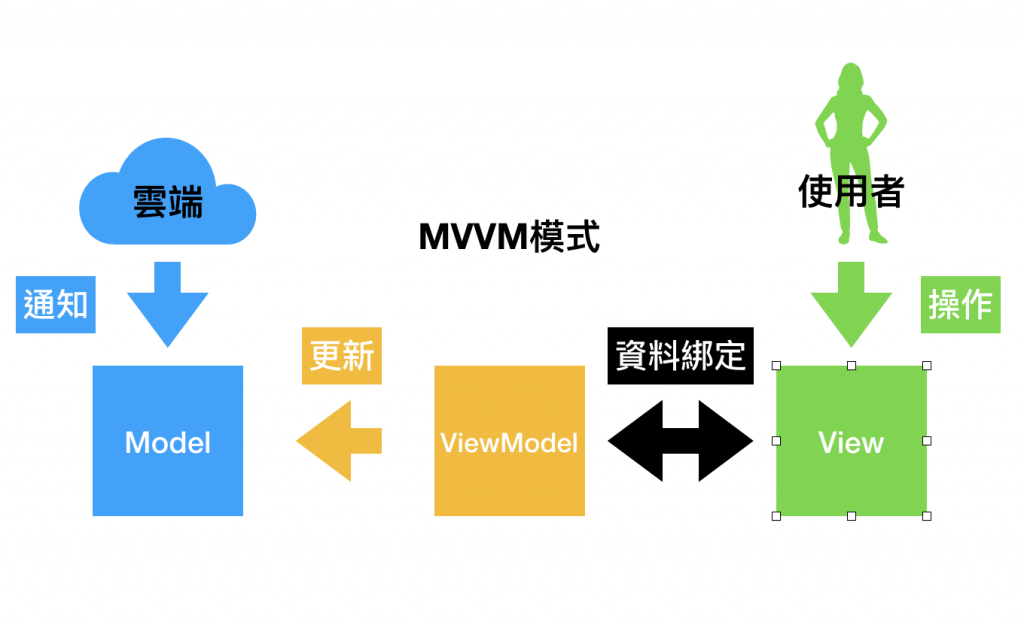 MVVM圖示