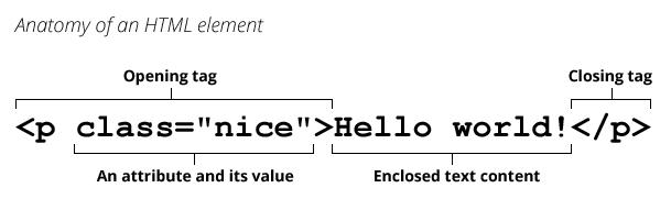 An HTML element
