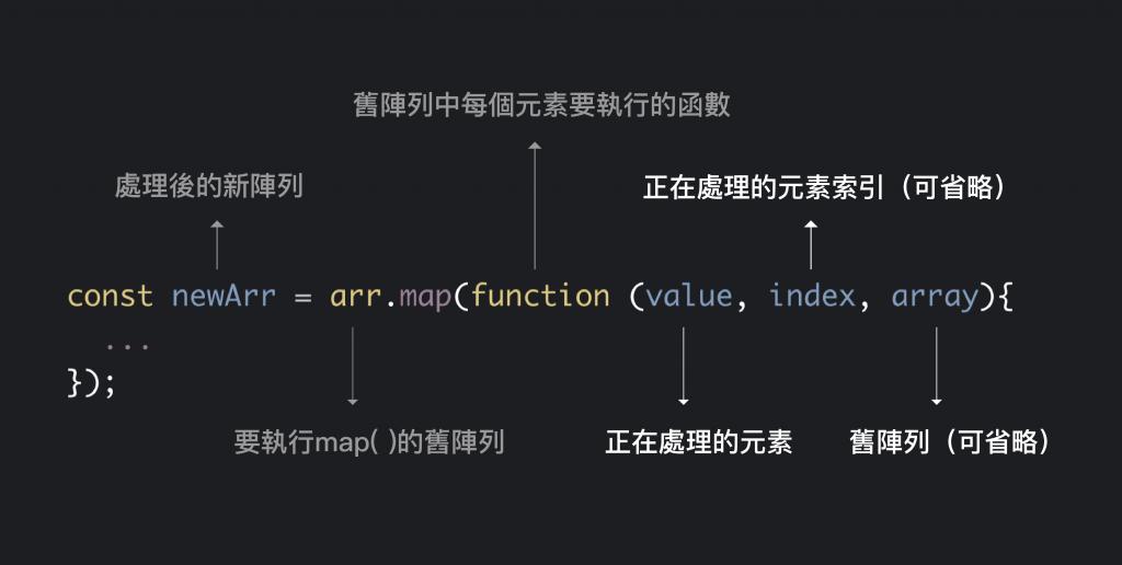 javascript map() 使用方法說明