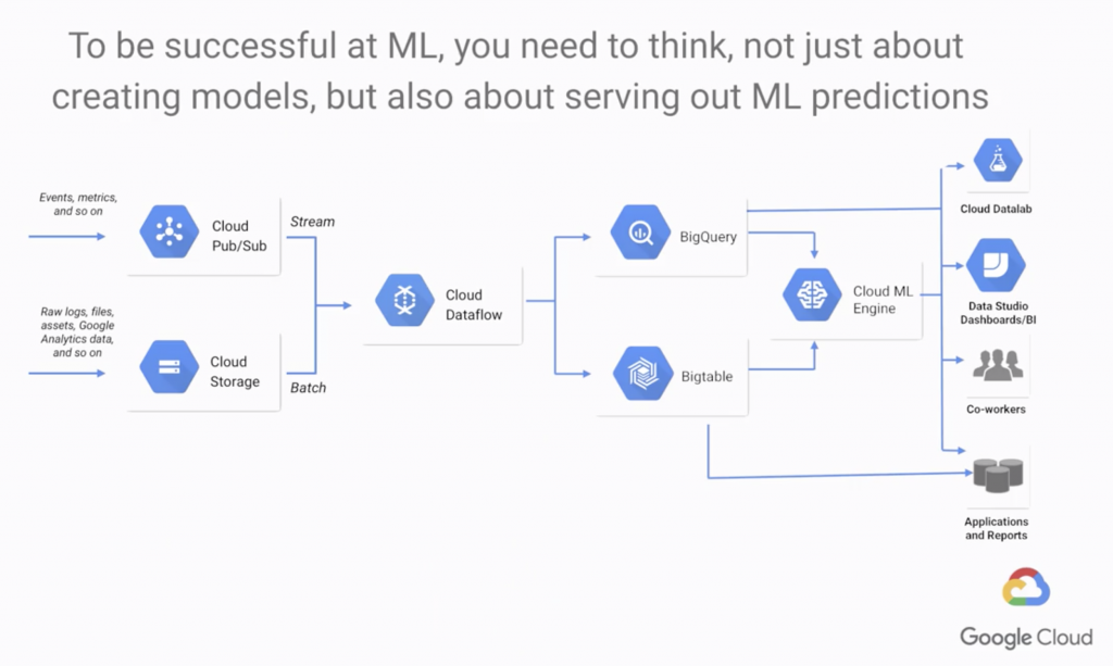ML process and tools