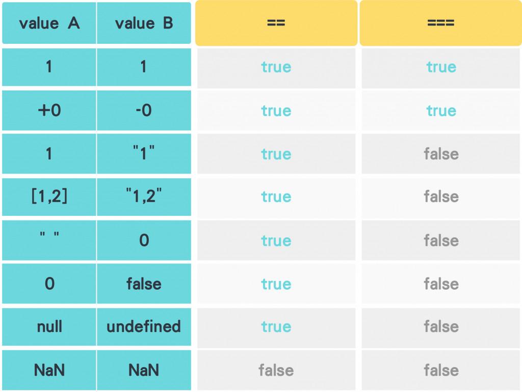 javascript == vs. ===