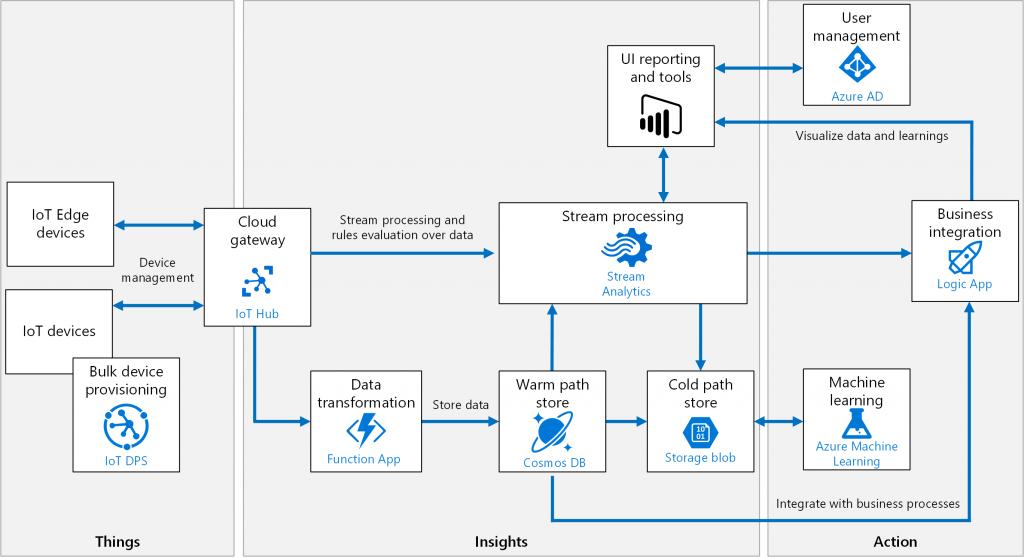 Azure IoT架構
