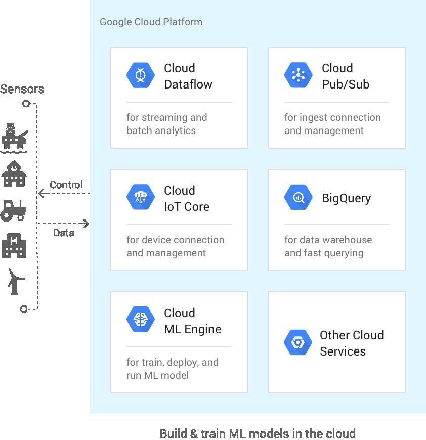 Google Cloud IoT架構