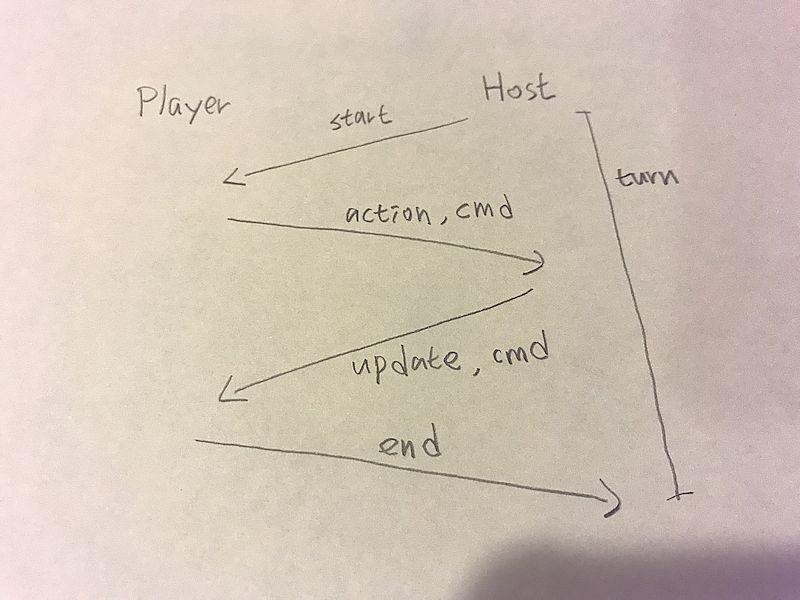 目前的架構圖
