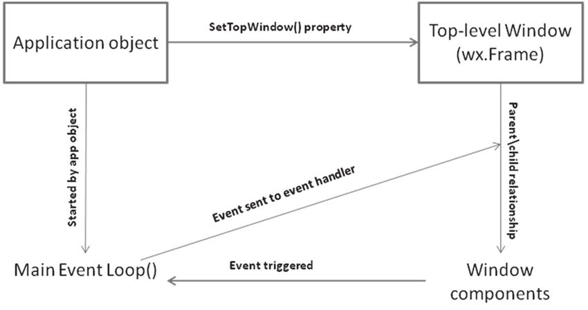 wxPython 運作機制