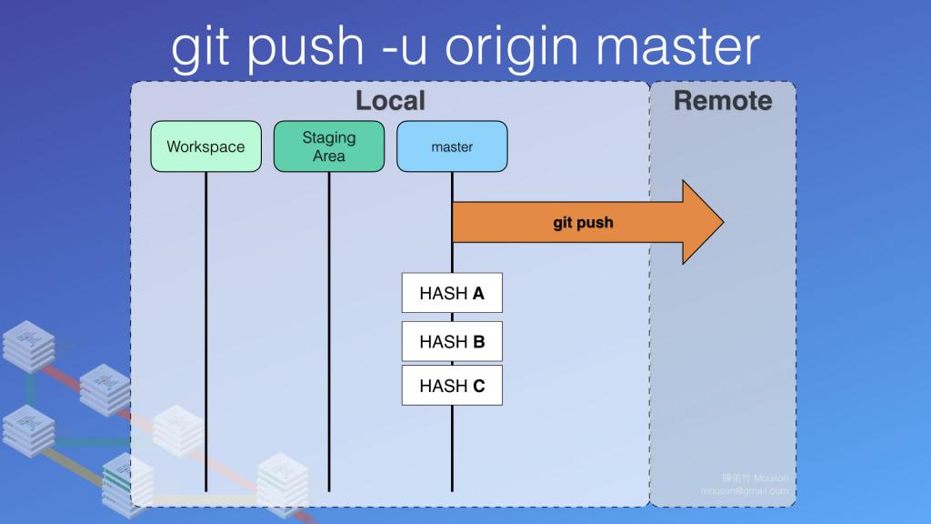 push 指令,會往設定的遠端 origin 發送