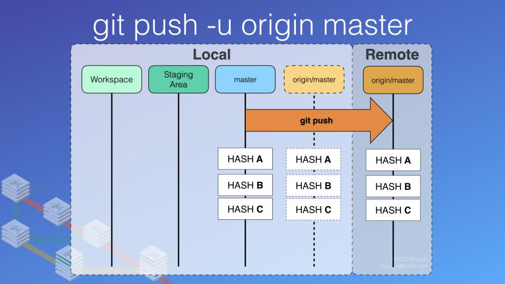 分支名稱會標示為 origin/master