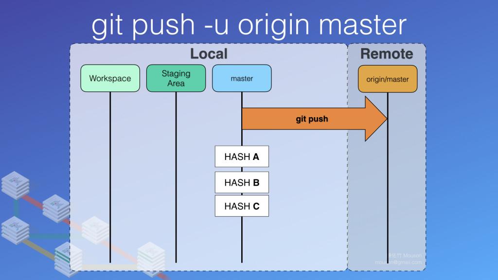 origin 參數後面帶了 master 所以到遠端後,會知道,目前發送過來的 GIT 物件,是要放在遠端上的 master 這個分支