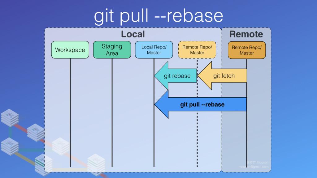 git pull --rebase