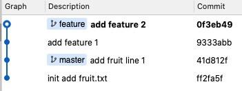 開始 feature 還有兩個 commit