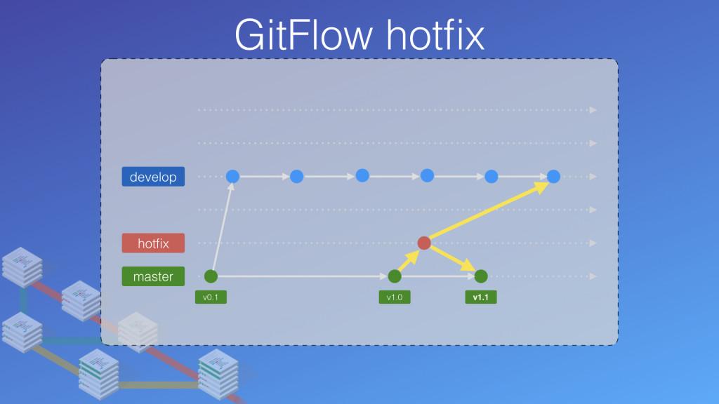 hotfix 分支:由 master 分支建立,合併回 master 及 develop 分支