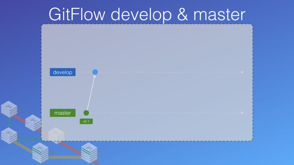 develop 及 master:GitFlow 上一定存在的兩個分支