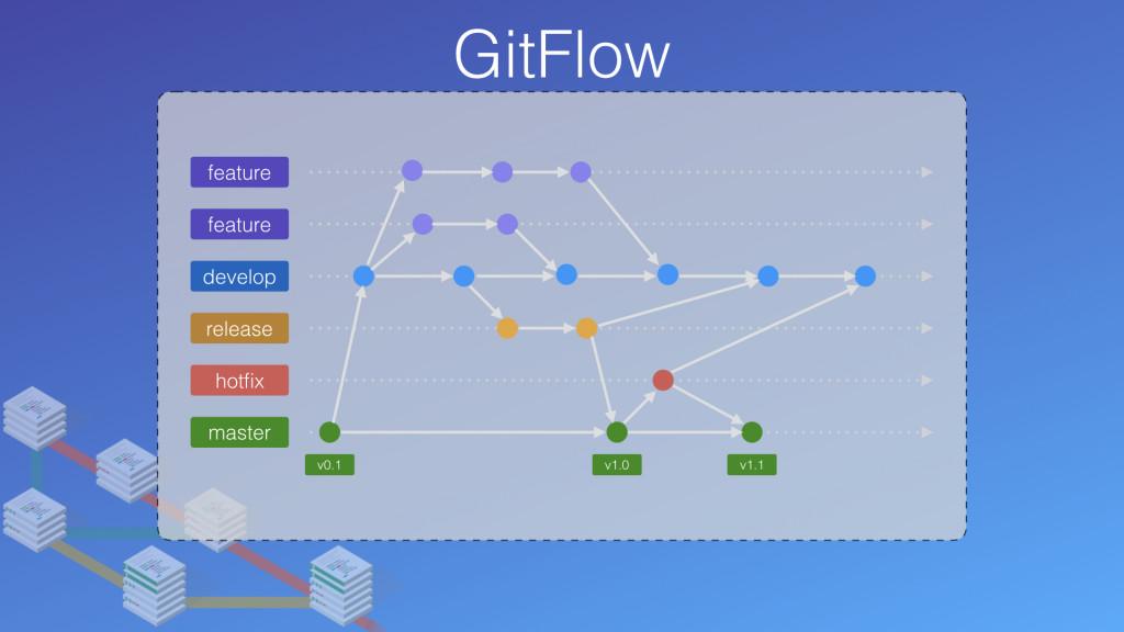 完整版 GitFlow 流程圖