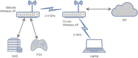 [原创][RouterOS] MikroTik Wireless Router in Repeater Mode