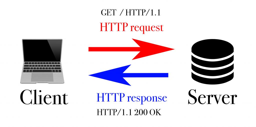 HTTP request 與 HTTP response 之間的關係圖