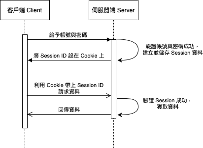 Session-Based Authentication 流程圖