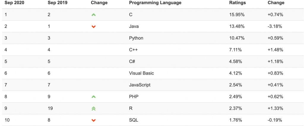 TIOBE程式語言排名/2020/09
