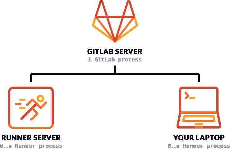 GitLab Server 與 Runner Server