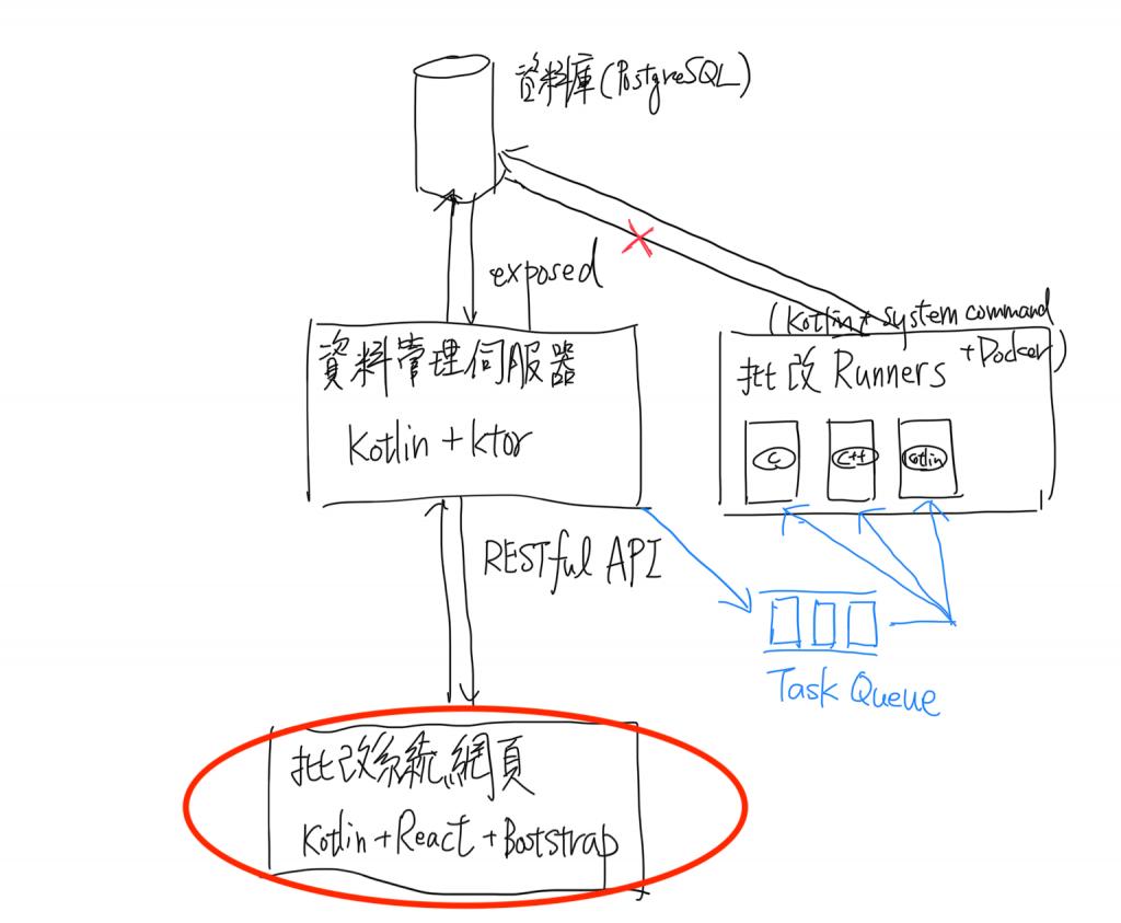系統架構概念圖