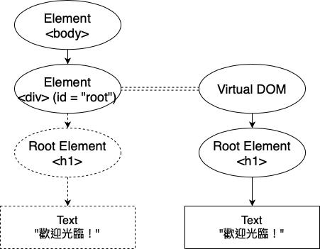 Virtual DOM 與實際 DOM 的連結