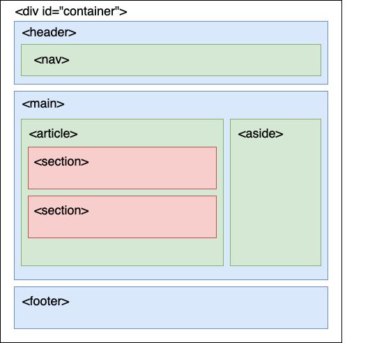 HTML5 網頁結構概念圖