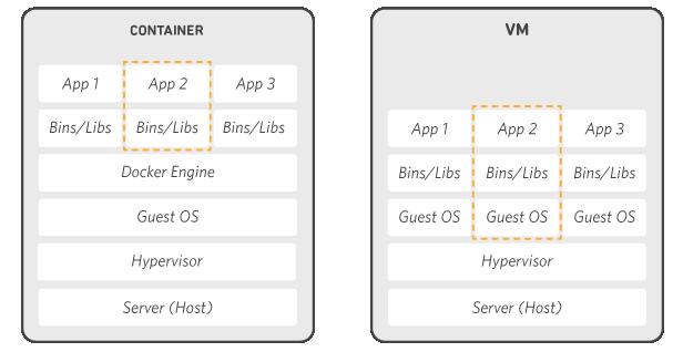 Container 與 VM 的差別
