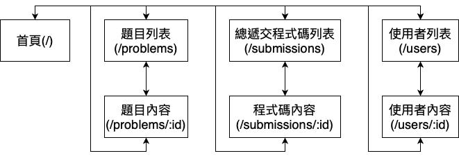 網站整體架構圖