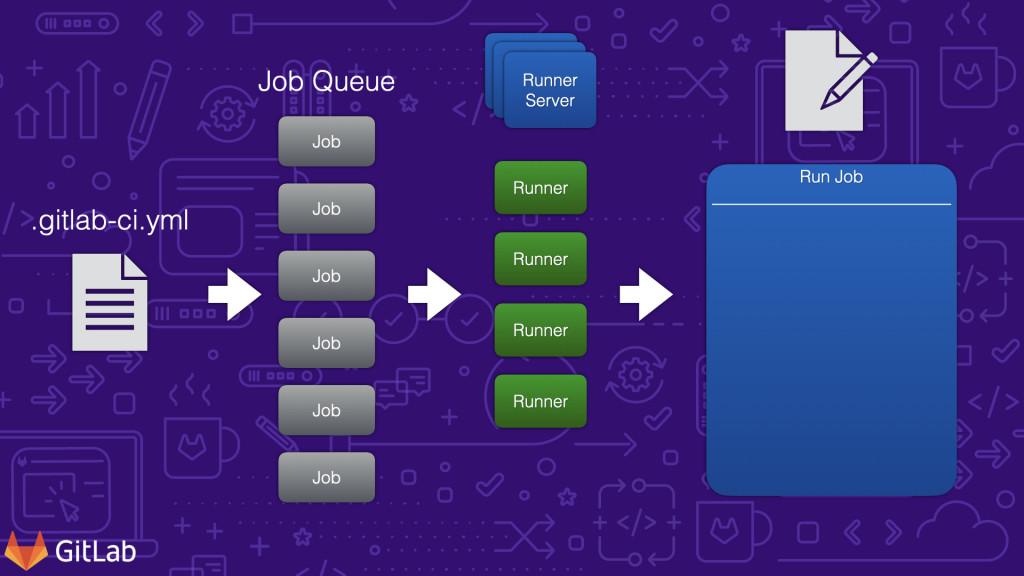 工作流程 003 GitLab Runner 到單一工作執行完成