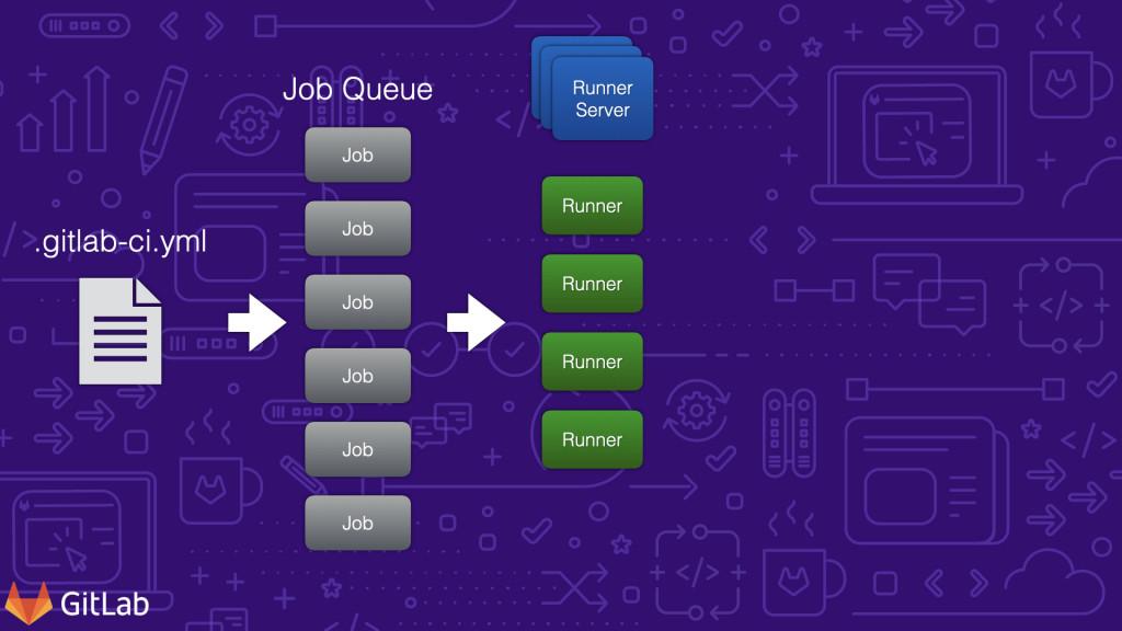 工作流程 002 從佇列到 GitLab Runner