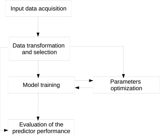 FIGURE 1.Flowchart for general financial forecasting with Artificial Intelligence model predictions.