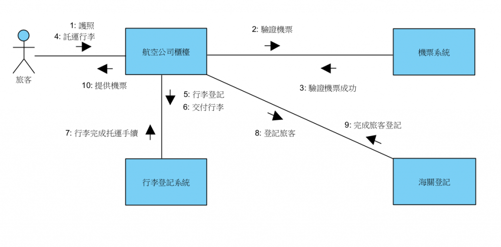 https://ithelp.ithome.com.tw/upload/images/20210917/20092753NI8huATutG.png