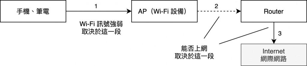 透過 Wi-Fi 到網際網路