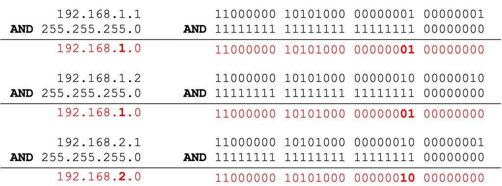 IP 位置與子網路遮罩 AND 運算