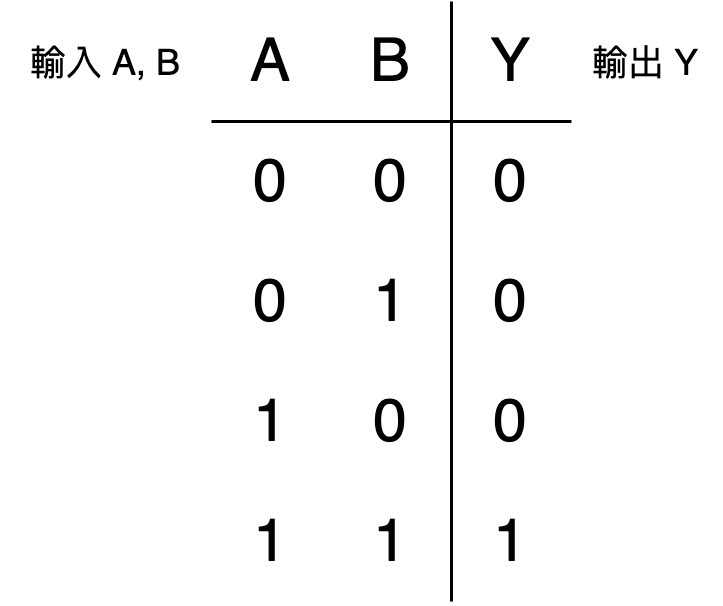 AND 運算