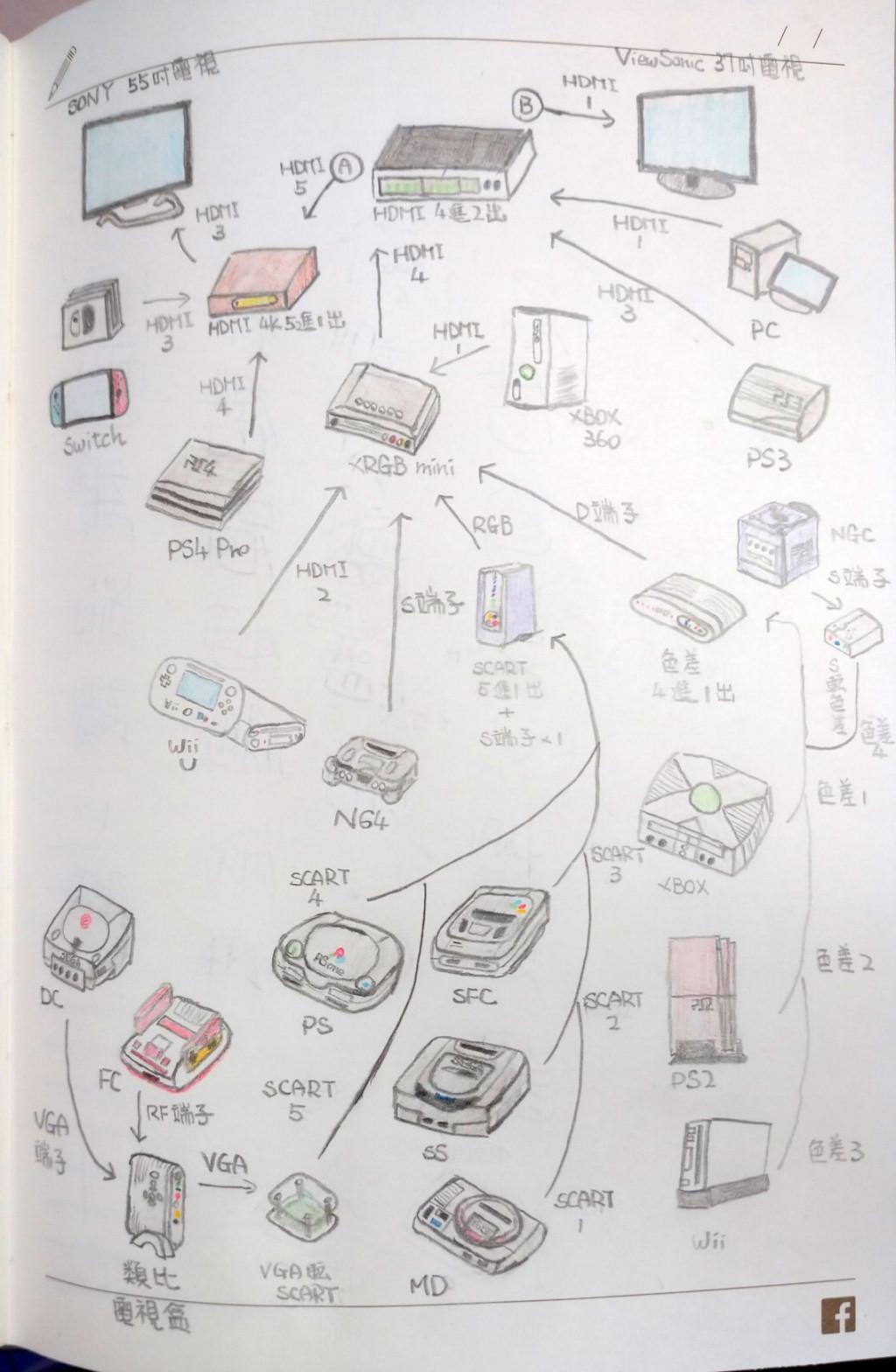 初版手繪設計圖