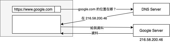 DNS 的基本運作方式